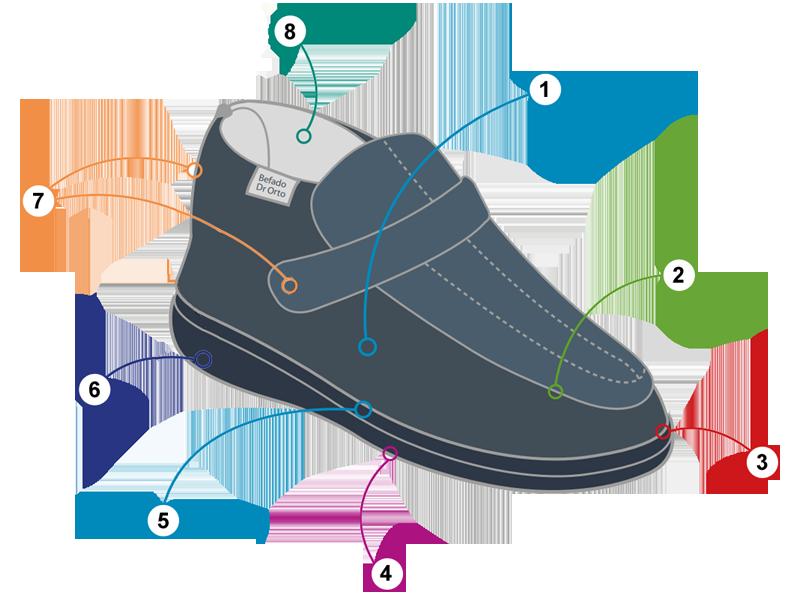 BEFADO DR ORTO 733M 006 popielaty, obuwie profilaktyczne męskie ,sklep internetowy e-kobi.plZalety obuwia marki DR ORTO, sklep internetowy e-kobi.pl