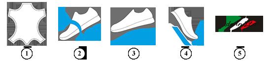 Zalety obuwia marki IGI&CO, sklep internetowy e-kobi.pl