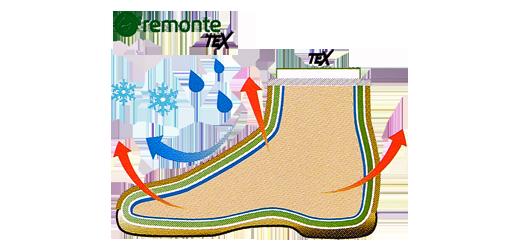 Zalety membrany RemonteTEX, sklep internetowy e-kobi.pl