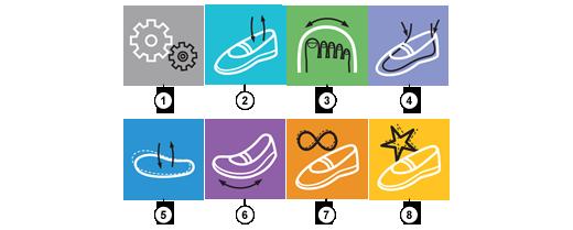 e-kobi, cechy obuwia dla dzieci marki BEFADO