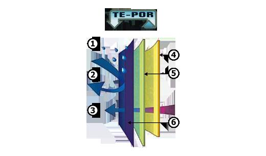 Budowa i działanie membrany TE-POR, sklep internetowy e-kobi.pl